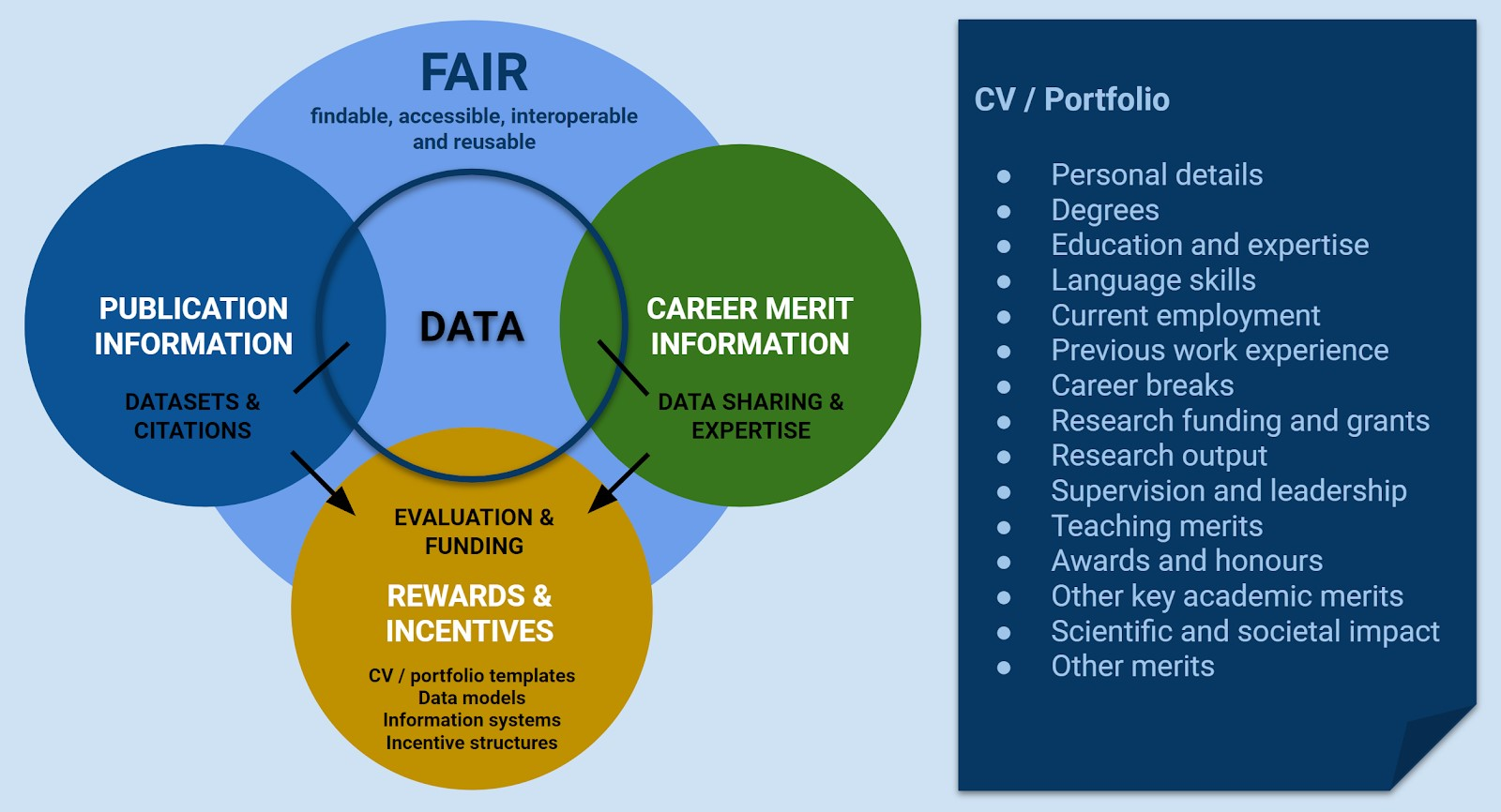 Graphic illustration of the relationships between data, publication information, incentives and rewards and career merits in relation to FAIR principles.