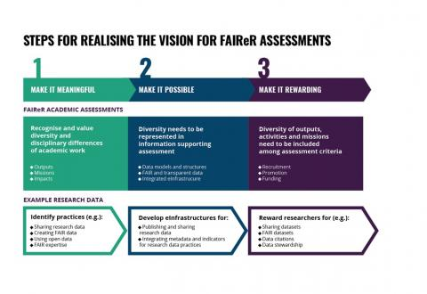 Three steps for realising the vision for FAIReR assessments.