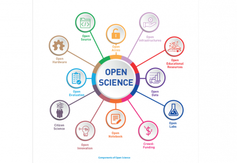 Alateksti Components of Open Science. Keskiympyrässä teksti Open Science. Keskiympyrästä säteitä ympyröihin, joissa seuraavat symboli-tekstiparit: lukko - Open Access, tiedosto - Open Source, hammasratas - Open Hardware, arvioitu koe - Open Evaluation, ihmisiä atomisymbolin alla - Citizen Science, hehkulamppu - Open Innovation, muistio - Open Notebooj, dollarisymboleja - Crowd-Funding, koeputki - Open Labs, pylväsdiagrammi - Open Data, lukija - Open educational resources, hammasratas - open infrastructures.